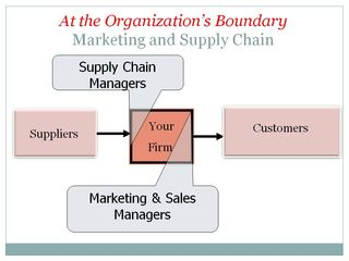 Marketing and Supply Chain at Organization Boundary-StratoServe062211