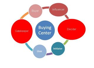 Buying Center-StratoServe
