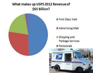 USPS-door delivery StratoServe