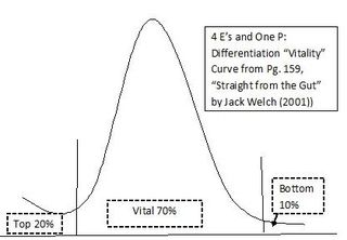 Jack Welch 4 E's and One P Vitality Curve-StratoServe