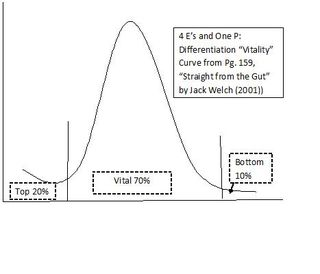 Jack Welch 4 E's and One P Vitality Curve