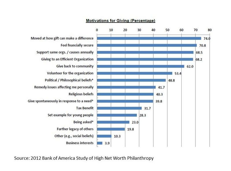 StratoServe - Motivations of Giving of High Net Worth Individuals - BoA study 2012