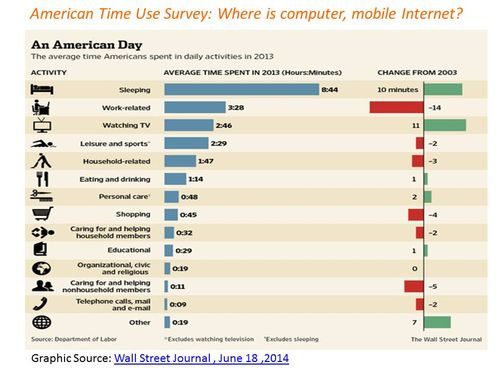 American Time Use - Where is computer mobile Internet - StratoServe
