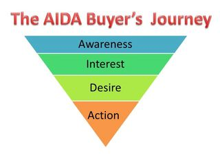 AIDA Consumer journey by StratoServe
