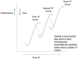 S Curves of Innovation -StratoServe