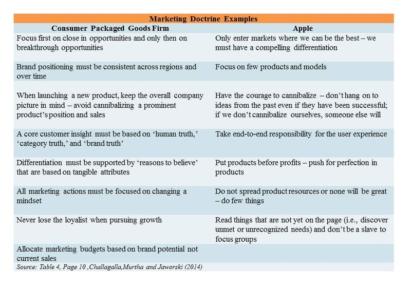 Marketing Doctrine Examples- StratoServe