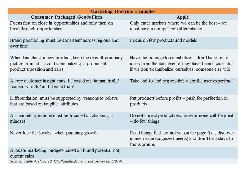Marketing Doctrine Examples- StratoServe