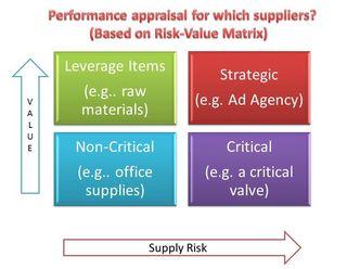 Supplier Appraisals- StratoServe -CPSMBlog