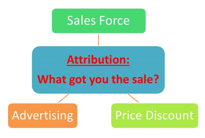 Why sales force compensation is over three times advertising