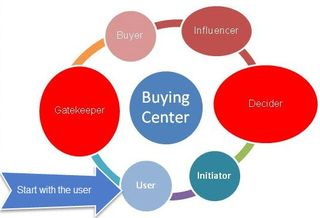 Start with user-Buying Center StratoServe