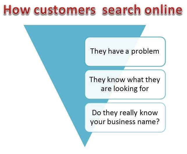 How customers search online-StratoServe