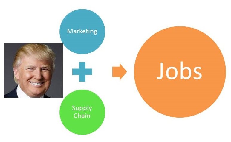 Trump Effect-5 Reasons why more CEO's get involved in Marketing and Supply Chain-StratoServe