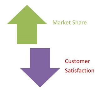 Why increasing market share decreases customer satisfaction-StratoServe