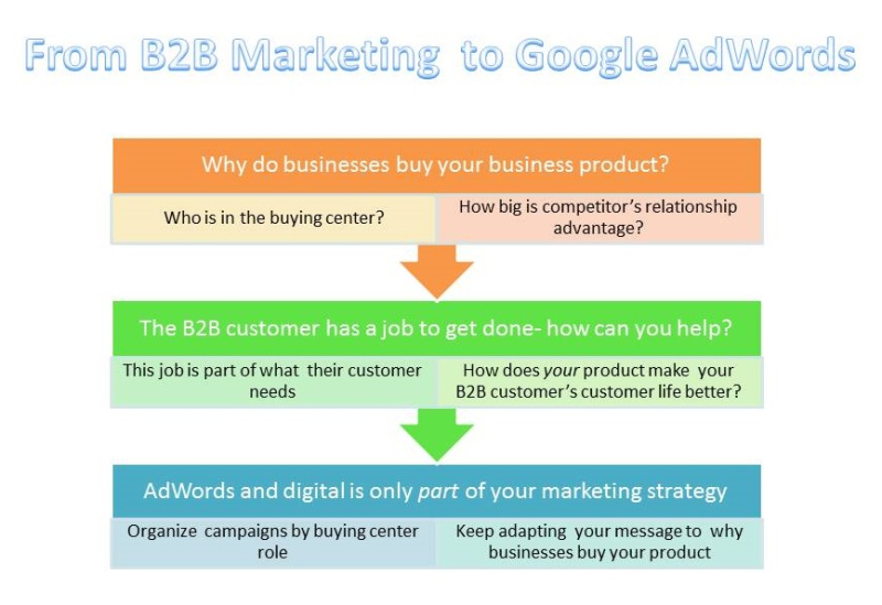 B2B Marketing with Google AdWords-StratoServe