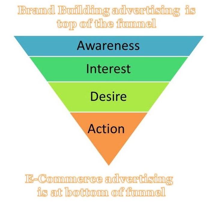 Brand Building vs e-Commerce advertising-StratoServe