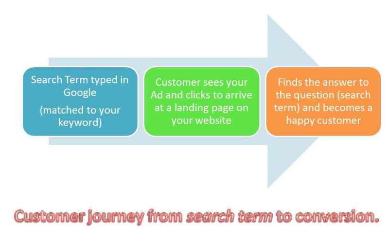 google search terms report how to produce