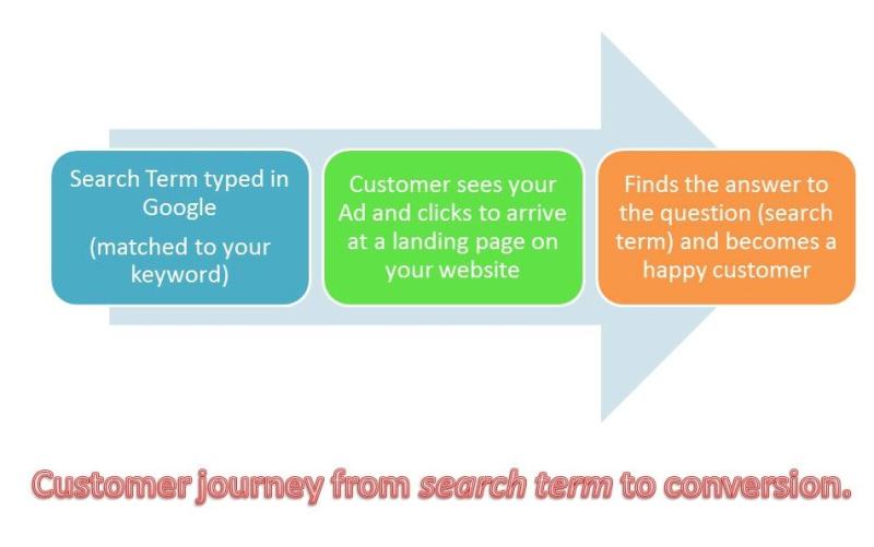 Search term report -StratoServe