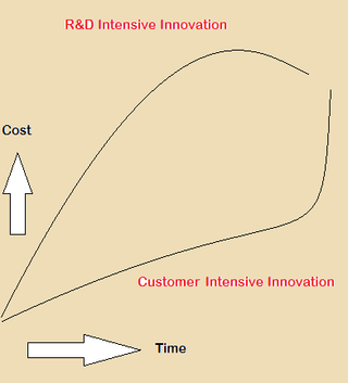 R&D Innovation vs Customer Innovation - StratoServe