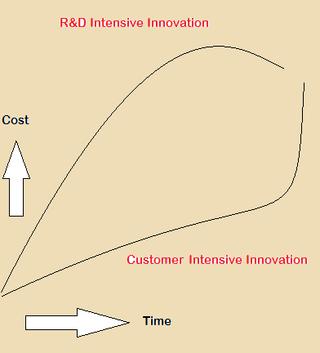R&D Innovation vs Customer Innovation - StratoServe