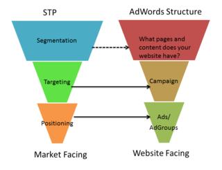 StratoServe-STP vs Google AdWords Account Structure