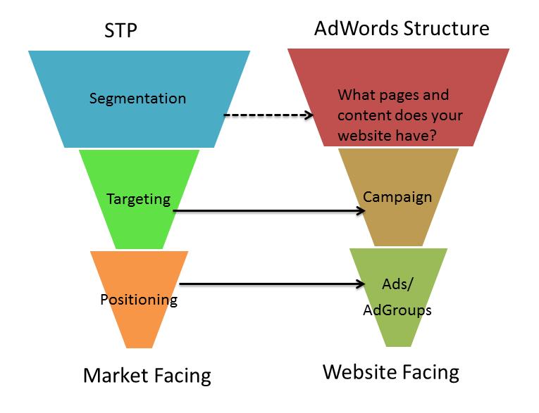 Segmentingtargeting And Postioning Vsgoogle Adwords