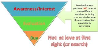 Sales Funnel and First Date-StratoServe
