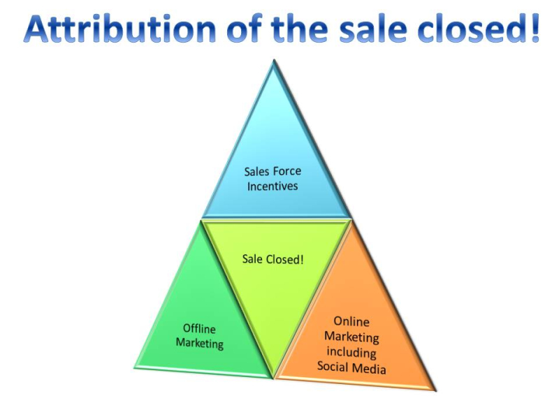 Attribution of the sale closed-incentives-StratoServe
