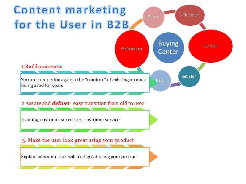 Content Marketing  for the User in B2B-StratoServe