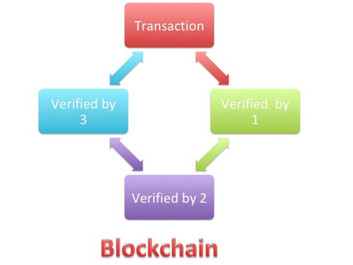 Blockchain-StratoServe