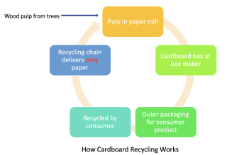 StratoServe-How Cardboard Recycling Works